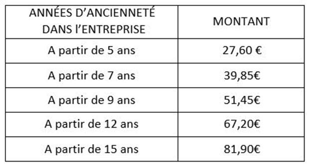Grille des salaire 2016 - Grille de remuneration fonction publique ...