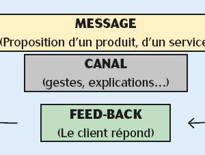Fiche pédagogique : TECHNIQUES DE COMMUNICATION